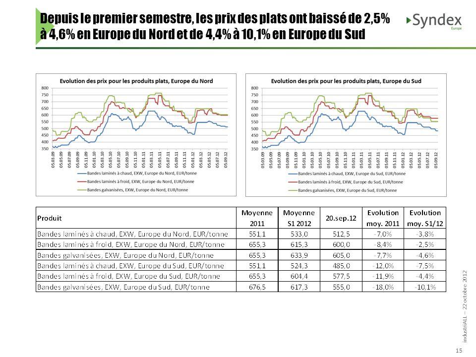 industriALL – 22 octobre 2012 15 Depuis le premier semestre, les prix des plats ont baissé de 2,5% à 4,6% en Europe du Nord et de 4,4% à 10,1% en Europe du Sud