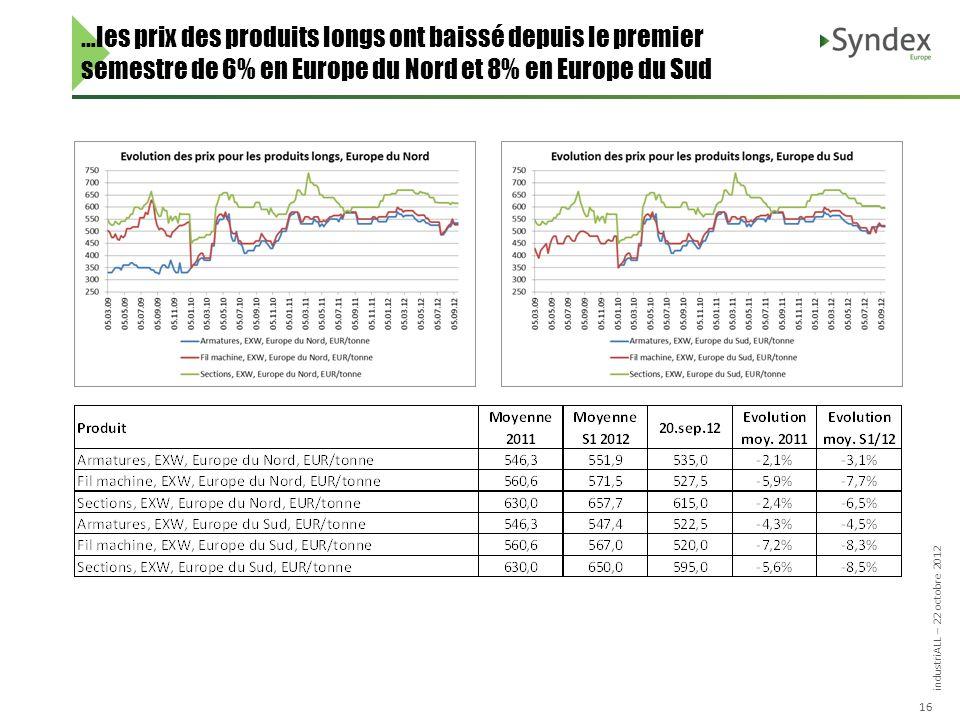 industriALL – 22 octobre 2012 16 …les prix des produits longs ont baissé depuis le premier semestre de 6% en Europe du Nord et 8% en Europe du Sud