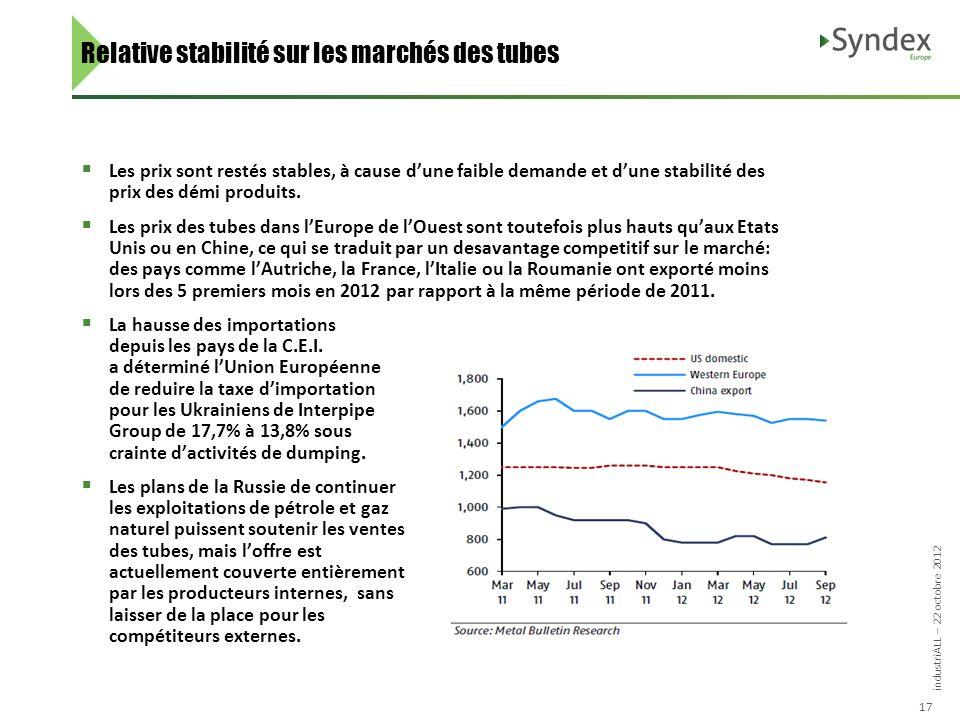 industriALL – 22 octobre 2012 17 Relative stabilité sur les marchés des tubes Les prix sont restés stables, à cause dune faible demande et dune stabilité des prix des démi produits.
