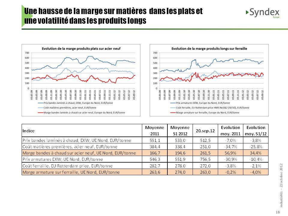 industriALL – 22 octobre 2012 18 Une hausse de la marge sur matières dans les plats et une volatilité dans les produits longs