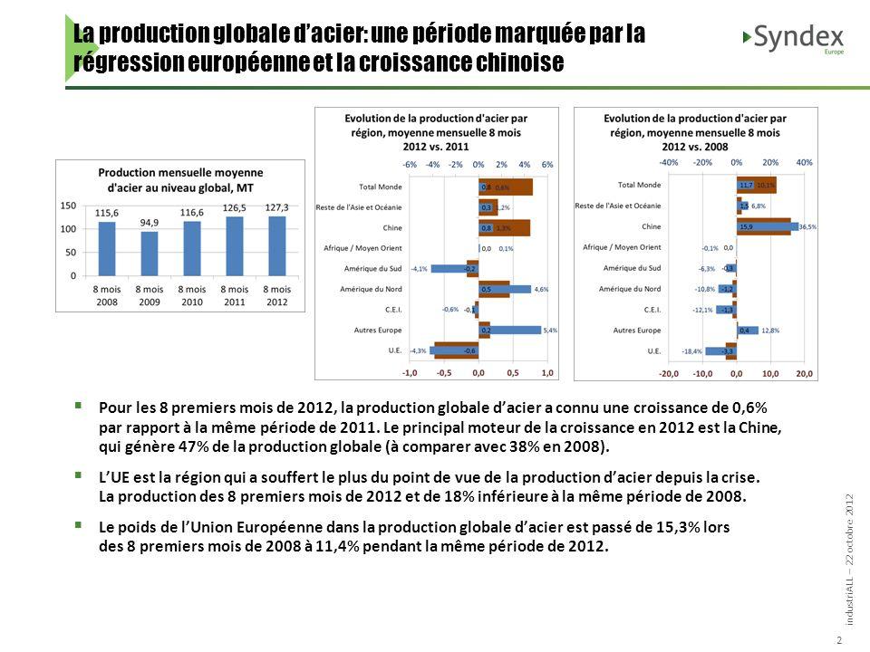 industriALL – 22 octobre 2012 2 Pour les 8 premiers mois de 2012, la production globale dacier a connu une croissance de 0,6% par rapport à la même période de 2011.