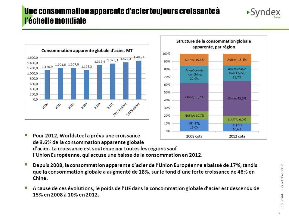 industriALL – 22 octobre 2012 3 Pour 2012, Worldsteel a prévu une croissance de 3,6% de la consommation apparente globale dacier.