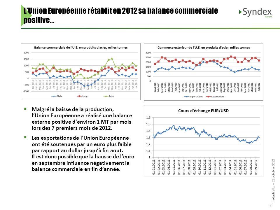 industriALL – 22 octobre 2012 7 LUnion Européenne rétablit en 2012 sa balance commerciale positive… Malgré la baisse de la production, lUnion Européenne a réalisé une balance externe positive denviron 1 MT par mois lors des 7 premiers mois de 2012.