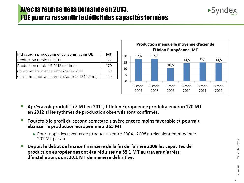industriALL – 22 octobre 2012 9 Avec la reprise de la demande en 2013, lUE pourra ressentir le déficit des capacités fermées Après avoir produit 177 MT en 2011, lUnion Européenne produira environ 170 MT en 2012 si les rythmes de production observés sont confirmés.