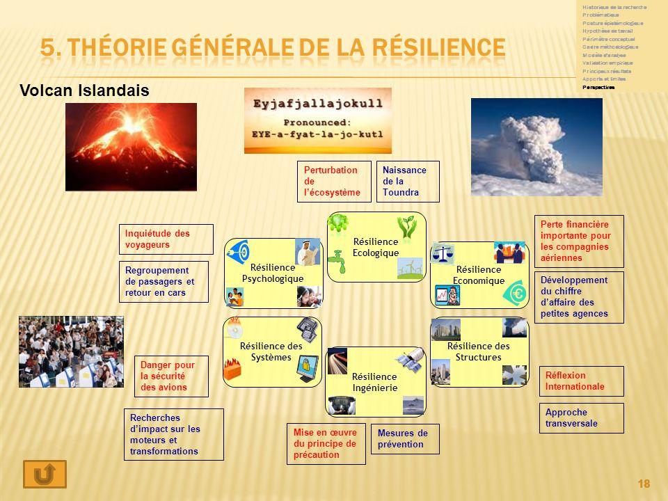 18 Résilience des Systèmes Résilience Economique Résilience des Structures Résilience Psychologique Résilience Ecologique Résilience Ingénierie Inquié