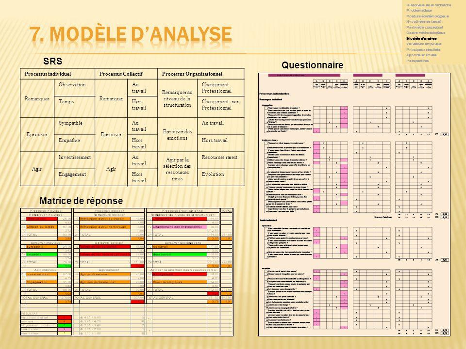 9 9 Processus individuelProcessus CollectifProcessus Organisationnel Remarquer Observation Remarquer Au travail Remarquer au niveau de la structuratio