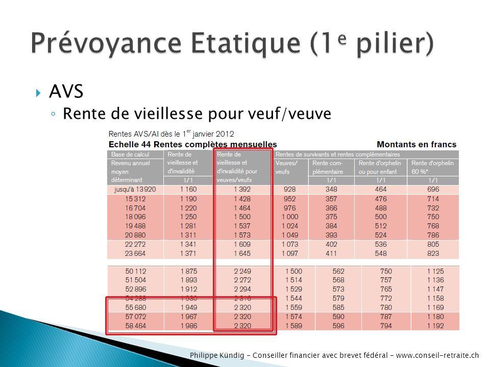 AVS dinvalidité Rente de vieillesse pour veuf/veuve Philippe Kündig - Conseiller financier avec brevet fédéral - www.conseil-retraite.ch