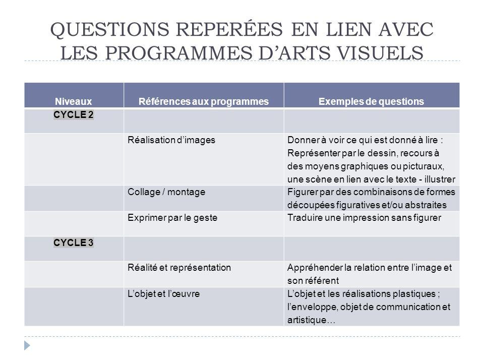 QUESTIONS REPERÉES EN LIEN AVEC LES PROGRAMMES DARTS VISUELS NiveauxRéférences aux programmesExemples de questions CYCLE 2 Réalisation dimages Donner