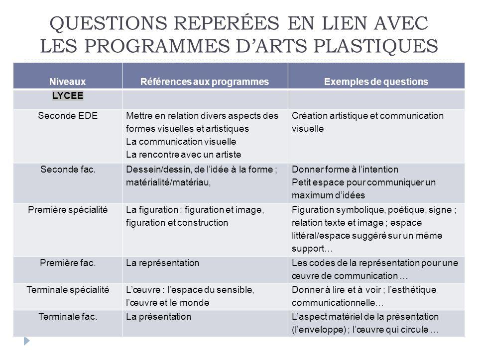 QUESTIONS REPERÉES EN LIEN AVEC LES PROGRAMMES DARTS PLASTIQUES NiveauxRéférences aux programmesExemples de questions LYCEE Seconde EDE Mettre en rela
