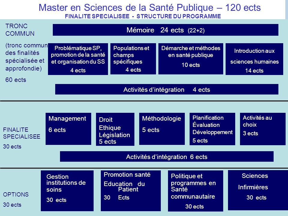 Master en Sciences de la Santé Publique – 120 ects FINALITE SPECIALISEE - STRUCTURE DU PROGRAMME Gestion institutions de soins 30 ects Promotion santé