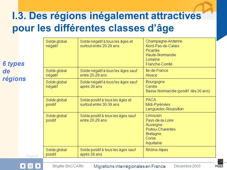 Page 23 Migrations interrégionales en France Brigitte BACCAÏNIDécembre 2005 I.3. Des régions inégalement attractives pour les différentes classes dâge