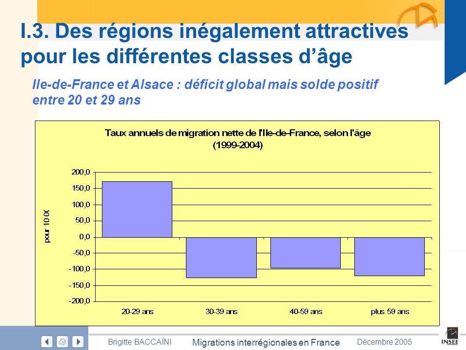 Page 25 Migrations interrégionales en France Brigitte BACCAÏNIDécembre 2005 I.3. Des régions inégalement attractives pour les différentes classes dâge