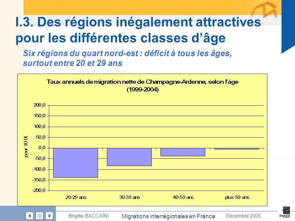 Page 26 Migrations interrégionales en France Brigitte BACCAÏNIDécembre 2005 I.3. Des régions inégalement attractives pour les différentes classes dâge