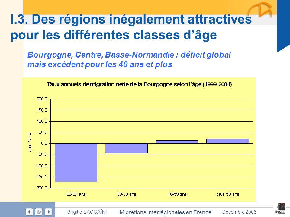 Page 27 Migrations interrégionales en France Brigitte BACCAÏNIDécembre 2005 I.3. Des régions inégalement attractives pour les différentes classes dâge