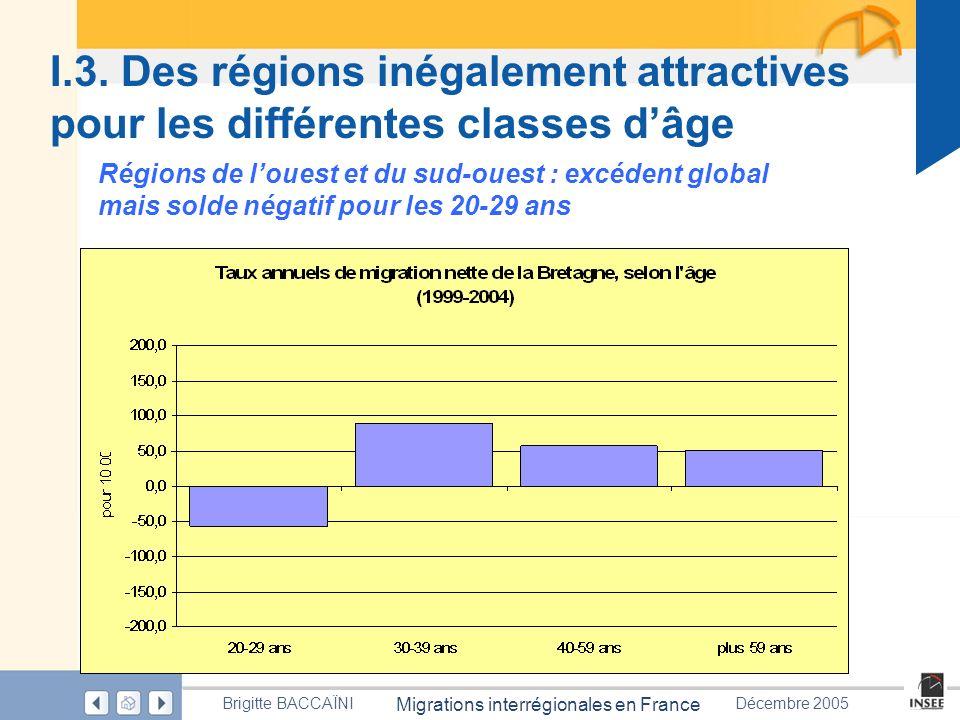 Page 28 Migrations interrégionales en France Brigitte BACCAÏNIDécembre 2005 I.3. Des régions inégalement attractives pour les différentes classes dâge