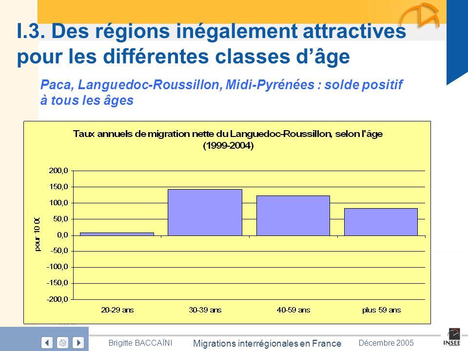 Page 29 Migrations interrégionales en France Brigitte BACCAÏNIDécembre 2005 I.3. Des régions inégalement attractives pour les différentes classes dâge