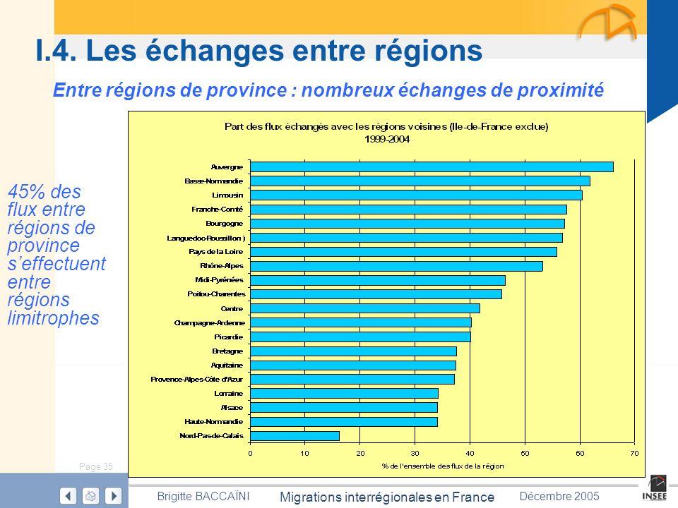 Page 35 Migrations interrégionales en France Brigitte BACCAÏNIDécembre 2005 I.4. Les échanges entre régions Entre régions de province : nombreux échan