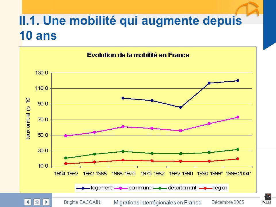 Page 39 Migrations interrégionales en France Brigitte BACCAÏNIDécembre 2005 II.1. Une mobilité qui augmente depuis 10 ans