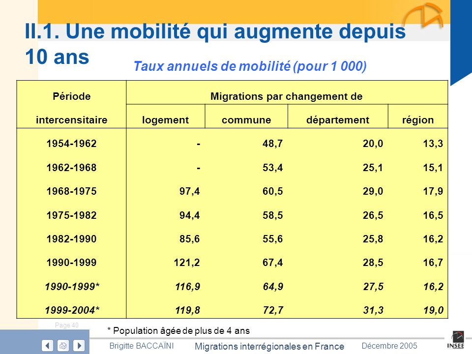 Page 40 Migrations interrégionales en France Brigitte BACCAÏNIDécembre 2005 II.1. Une mobilité qui augmente depuis 10 ans PériodeMigrations par change