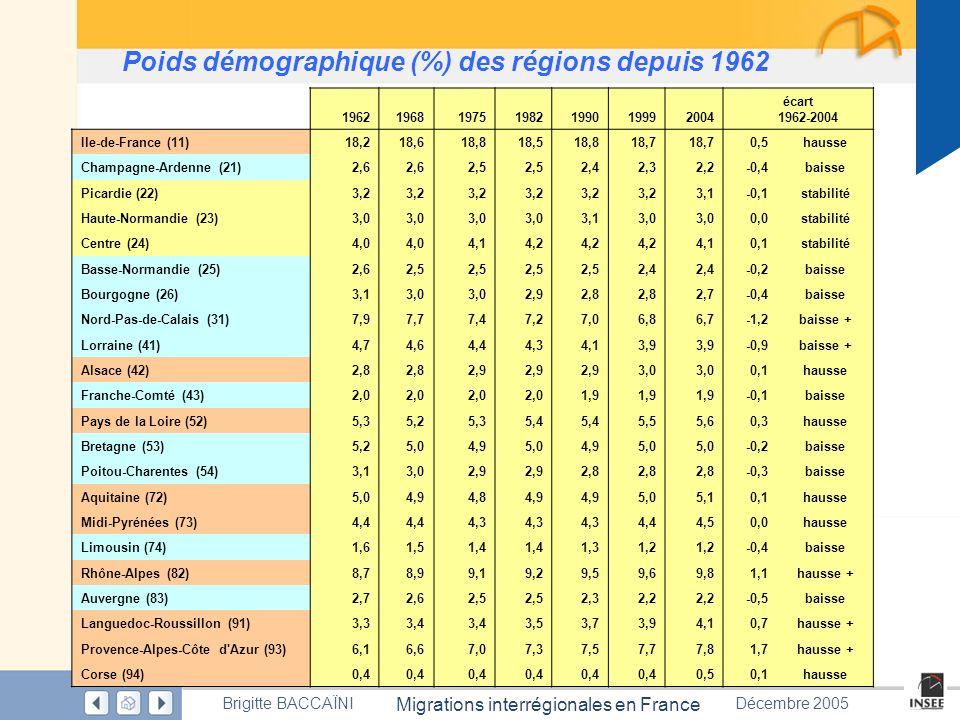 Page 58 Migrations interrégionales en France Brigitte BACCAÏNIDécembre 2005 1962196819751982199019992004 écart 1962-2004 Ile-de-France (11)18,218,618,