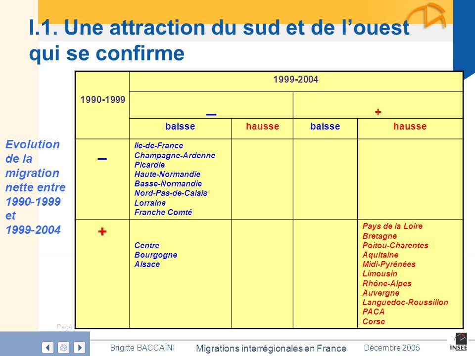 Page 9 Migrations interrégionales en France Brigitte BACCAÏNIDécembre 2005 I.1. Une attraction du sud et de louest qui se confirme Evolution de la mig