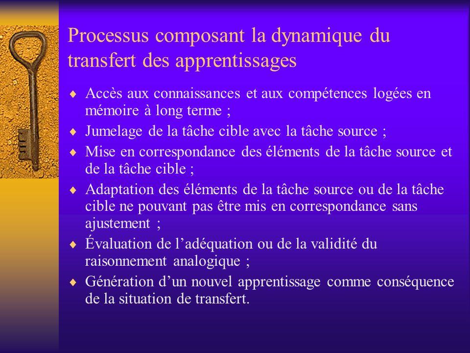 Processus composant la dynamique du transfert des apprentissages Accès aux connaissances et aux compétences logées en mémoire à long terme ; Jumelage