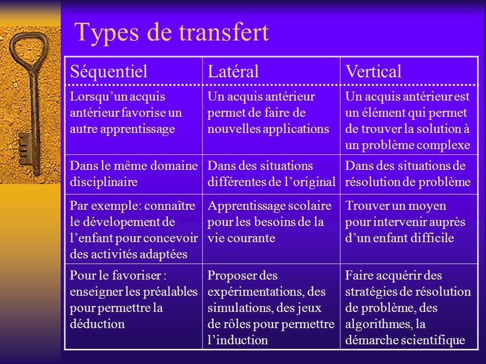 Types de transfert SéquentielLatéralVertical Lorsquun acquis antérieur favorise un autre apprentissage Un acquis antérieur permet de faire de nouvelle