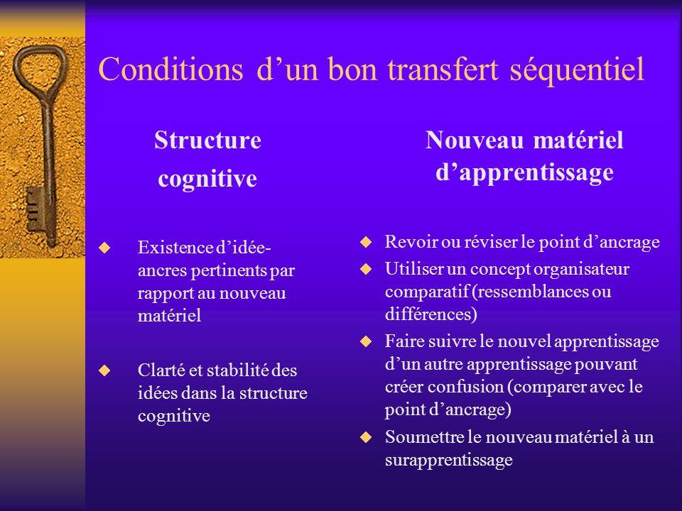 Conditions dun bon transfert séquentiel Structure cognitive Existence didée- ancres pertinents par rapport au nouveau matériel Clarté et stabilité des