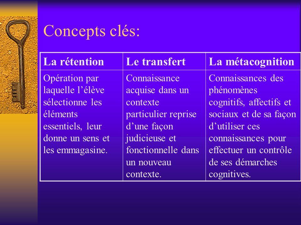 Concepts clés: La rétentionLe transfertLa métacognition Opération par laquelle lélève sélectionne les éléments essentiels, leur donne un sens et les e