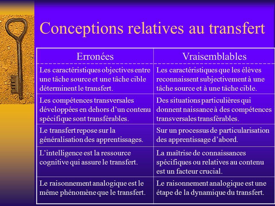 Conceptions relatives au transfert ErronéesVraisemblables Les caractéristiques objectives entre une tâche source et une tâche cible déterminent le tra