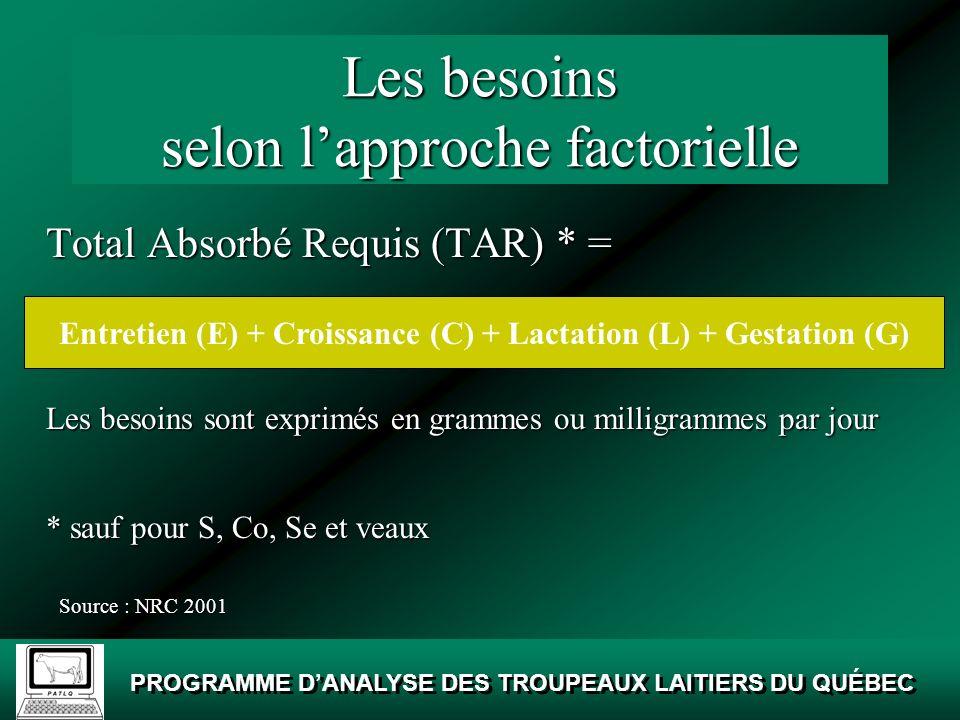 PROGRAMME DANALYSE DES TROUPEAUX LAITIERS DU QUÉBEC Le sodium, chlore, potassium Lapproche factorielle (E + C + G + L)Lapproche factorielle (E + C + G + L) RôlesRôles –Pression osmotique et équilibre acido-basique AlimentsCA Na, Cl, K Fourrages0,90 Concentrés0,90 Sources minérales 0,90