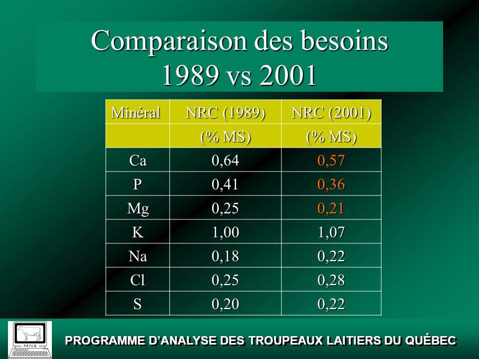 PROGRAMME DANALYSE DES TROUPEAUX LAITIERS DU QUÉBEC Comparaison des besoins 1989 vs 2001 Minéral NRC (1989) NRC (2001) (mg/MS) Co0,100,11 Cu10,0011,00 I0,600,61 Fe50,0012,00 Mn40,0014,00 Se0,300,30 Zn40,0042,00