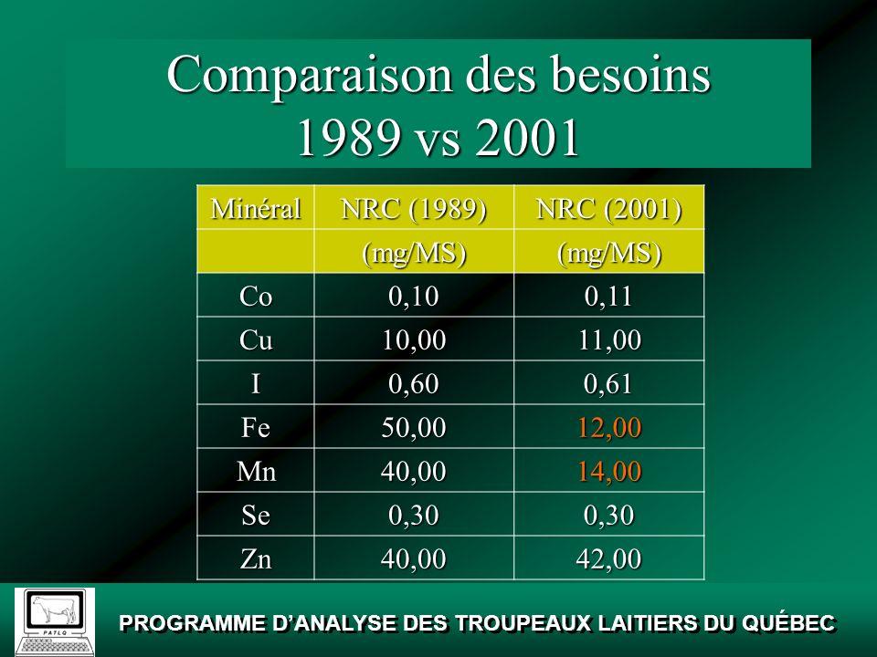 PROGRAMME DANALYSE DES TROUPEAUX LAITIERS DU QUÉBEC Besoins en phosphore SourceAnnéeAbsorption(%) Besoins Entretien (g/600 kg) Besoins Production (g/kg) NRC 19715091,00 19785590,90 19895090,99 20017010-250,90 ARC19805870,905 Pays-Bas198360150,90 France198870260,875 Allemagne 198760141,00 19937010-251,00 Source: Adapté de Knowlton et Kohn, Proceedings of the Mid Atlantic Dairy Management Conference, Hershey, PA.