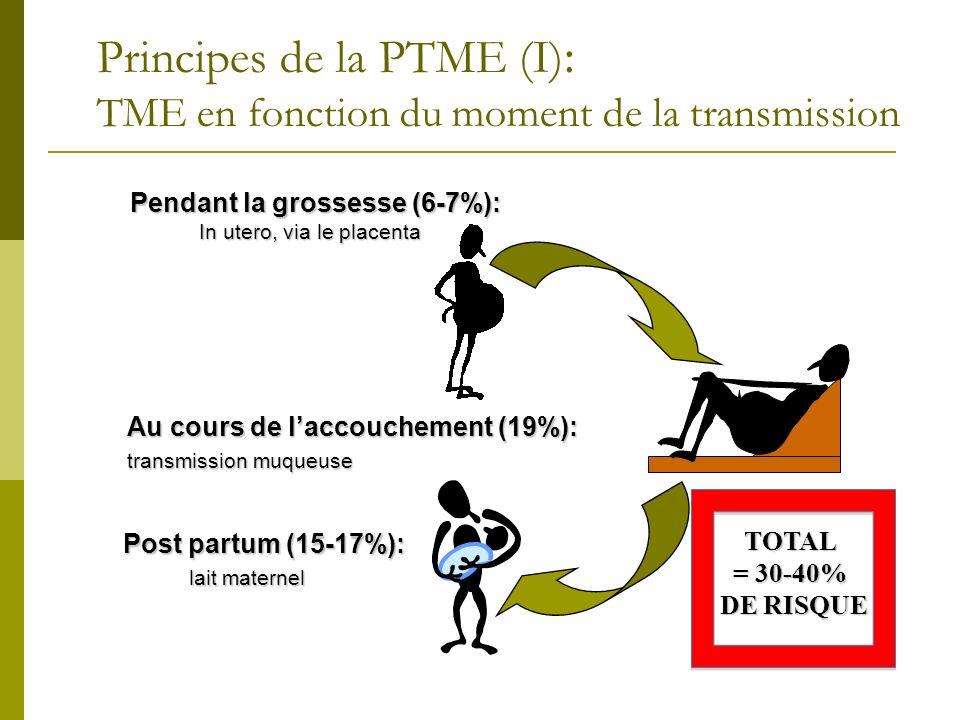 Principes de la PTME (I) : TME en fonction du moment de la transmission Pendant la grossesse (6-7%): In utero, via le placenta Au cours de laccoucheme