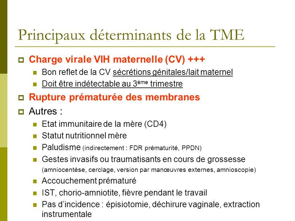 Principaux déterminants de la TME Charge virale VIH maternelle (CV) +++ Bon reflet de la CV sécrétions génitales/lait maternel Doit être indétectable