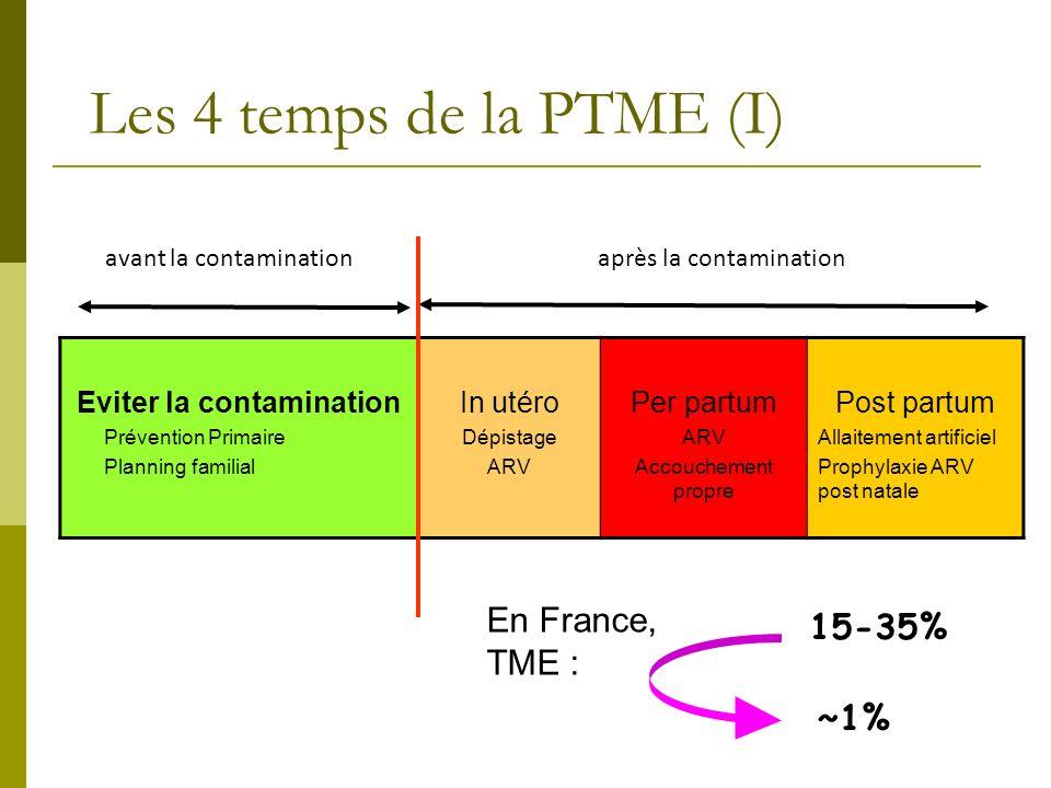 Les 4 temps de la PTME (I) Eviter la contamination Prévention Primaire Planning familial In utéro Dépistage ARV Per partum ARV Accouchement propre Pos