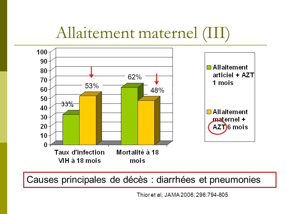 Allaitement maternel (III) 53% 62% 48% Thior et al, JAMA 2006; 296:794-805 Causes principales de décès : diarrhées et pneumonies