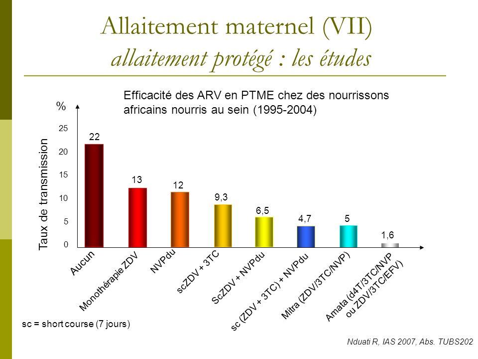 Allaitement maternel (VII) allaitement protégé : les études Nduati R, IAS 2007, Abs. TUBS202 Taux de transmission 22 12 13 Aucun 0 5 10 15 20 25 9,3 6