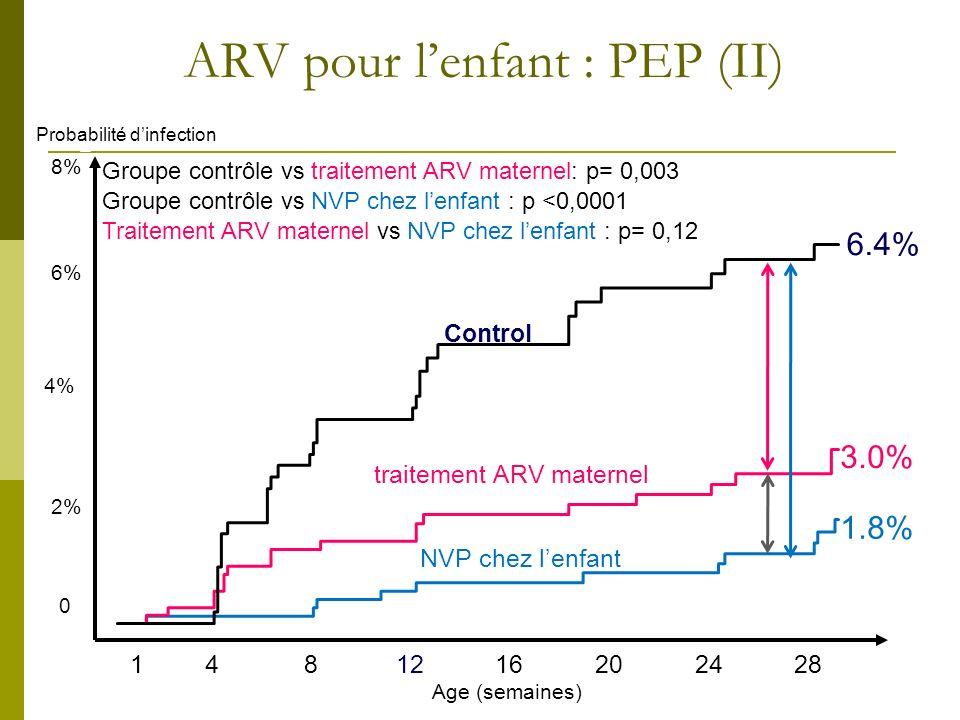 ARV pour lenfant : PEP (II) Age (semaines) 1481216202428 Groupe contrôle vs traitement ARV maternel: p= 0,003 Groupe contrôle vs NVP chez lenfant : p
