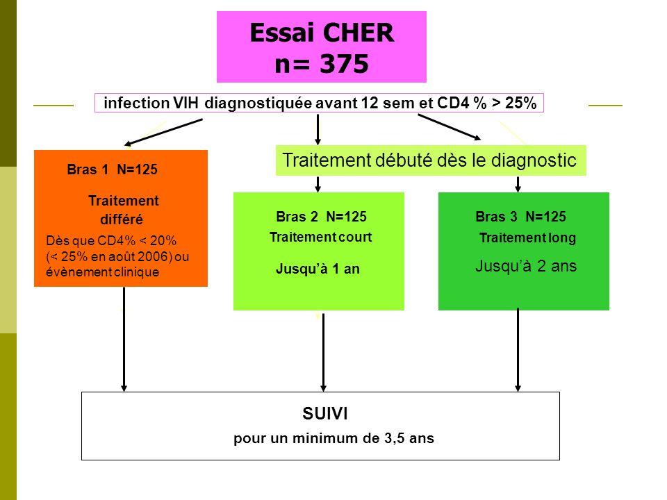 Atelier PTME Bujumbura 48 Essai CHER n= 375 infection VIH diagnostiquée avant 12 sem et CD4 % > 25% Bras 1 N=125 Traitement différé Bras 2 N=125 Trait