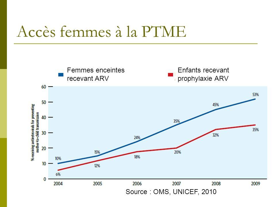 Femmes enceintes recevant ARV Enfants recevant prophylaxie ARV Source : OMS, UNICEF, 2010 Accès femmes à la PTME