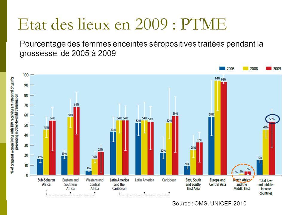 Principes de la PTME (I) : TME en fonction du moment de la transmission Pendant la grossesse (6-7%): In utero, via le placenta Au cours de laccouchement (19%): transmission muqueuse Post partum (15-17%): lait maternel lait maternel TOTAL = 30-40% DE RISQUE DE RISQUE 10