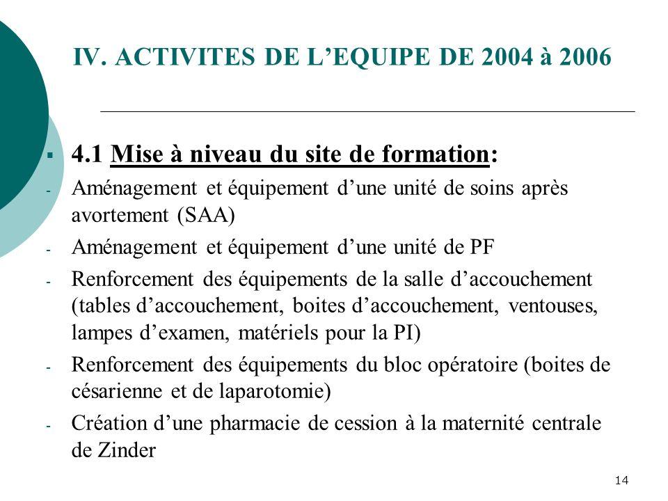 13 3.2 Evaluation du site de formation et suivi de léquipe - Du 03 au 08/10/04: Evaluation du site de formation et suivi de léquipe formée par une équ