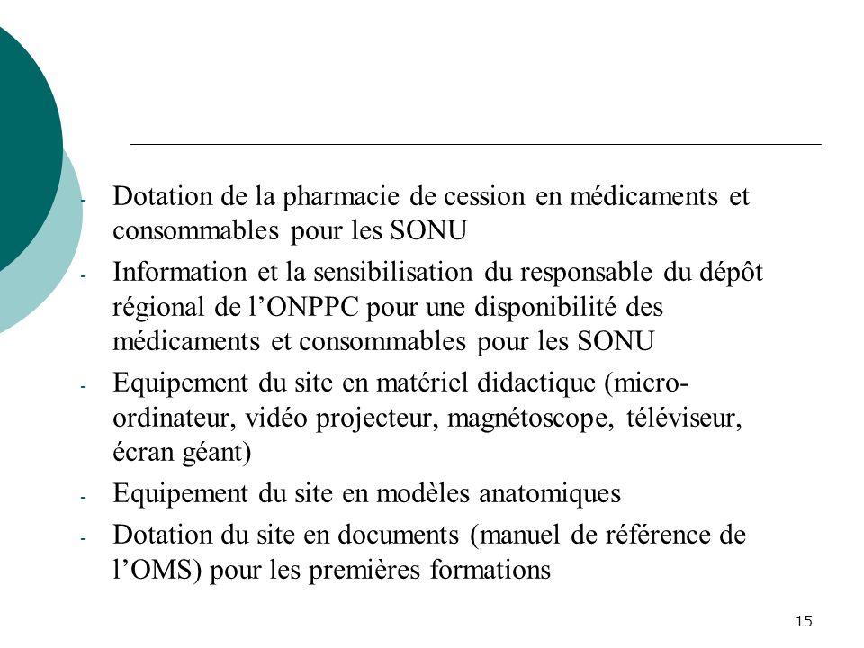 14 IV. ACTIVITES DE LEQUIPE DE 2004 à 2006 4.1 Mise à niveau du site de formation: - Aménagement et équipement dune unité de soins après avortement (S