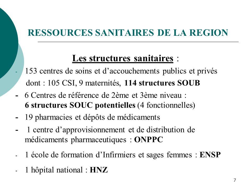 6 DONNEES ADMINISTRATIVES La région de Zinder comprend : - Cinq (5) départements : Gouré, Magaria, Matamey, Mirriah et Tanout. - Quatre (4) communes u