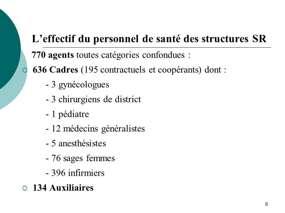 7 RESSOURCES SANITAIRES DE LA REGION Les structures sanitaires : - 153 centres de soins et daccouchements publics et privés dont : 105 CSI, 9 maternit
