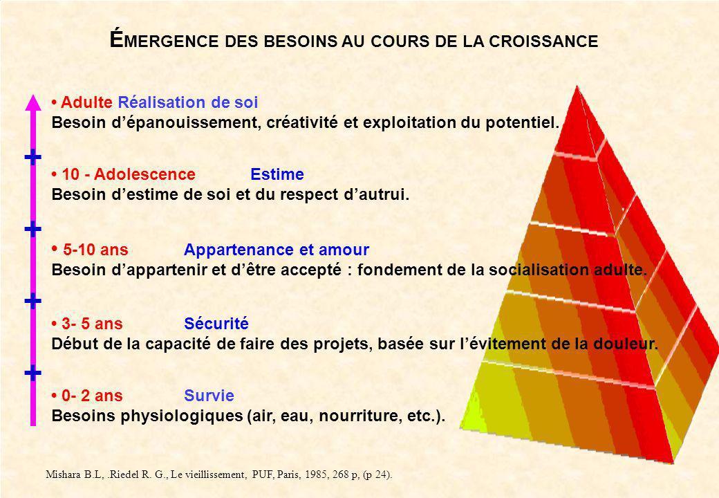 10 Dr Lucien Mias Au plus bas, respirer, boire et manger sont les besoins indispensables à satisfaire en premier. Il faudra également éliminer les déc