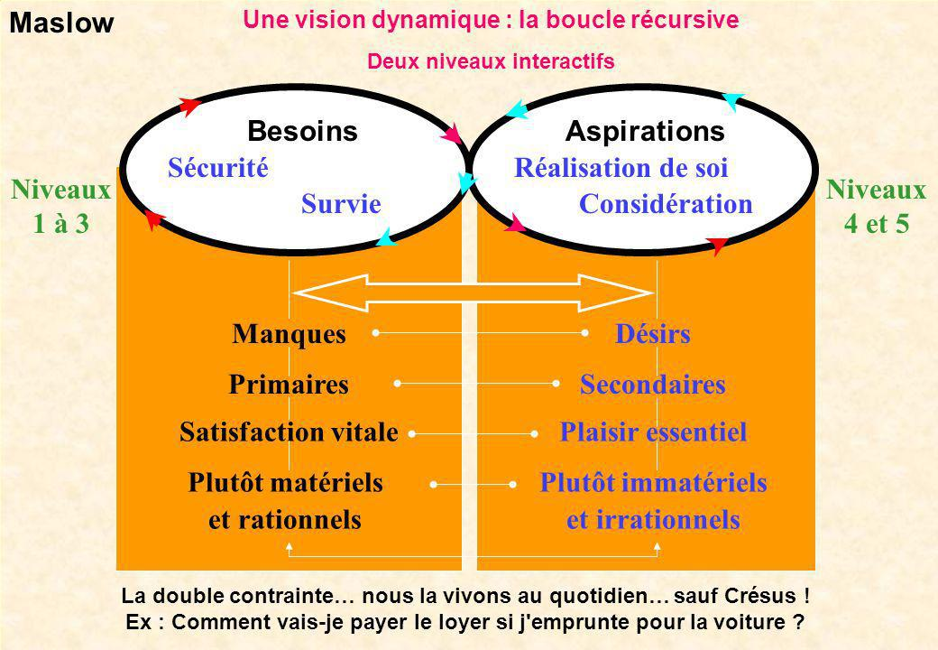 15 Dr Lucien Mias Selon lenvironnement, un propos en bas de la pyramide sera banalisé, et celui situé au-dessus valorisé. L'artiste sautera volontiers