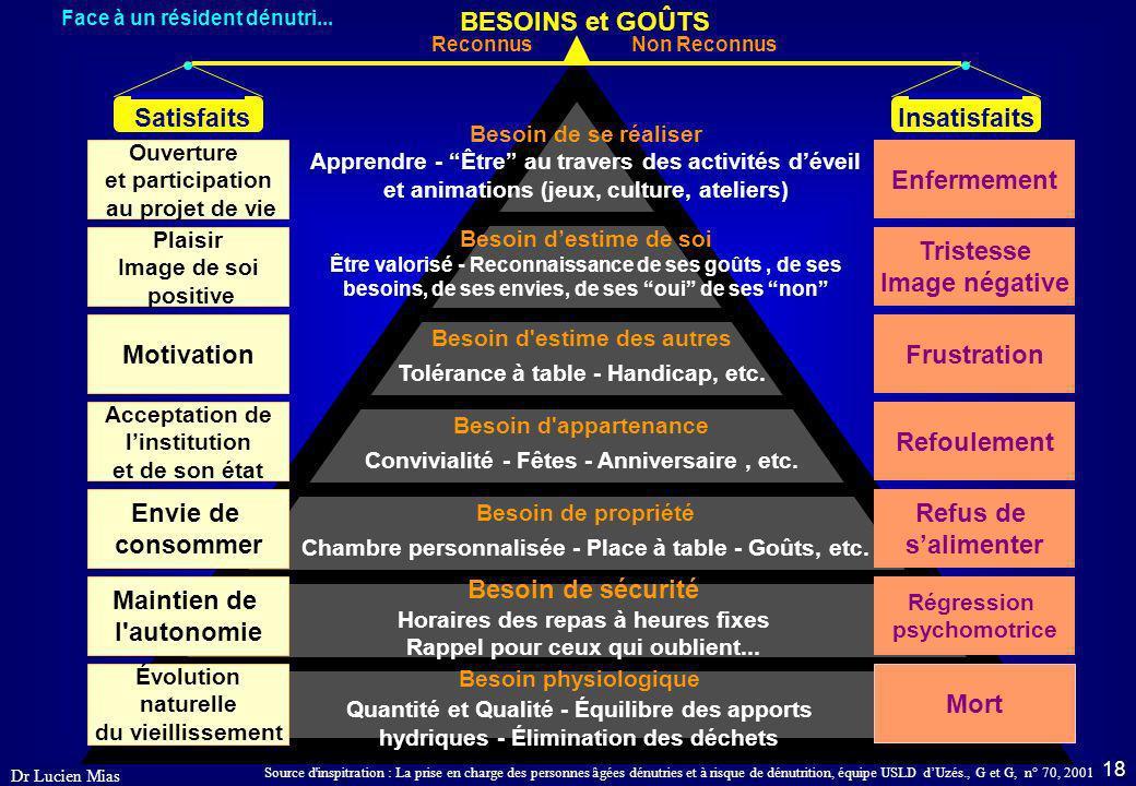 17 Dr Lucien Mias Annexes - Hiérarchie des besoins et raisonnement face à un résident dénutri Conséquences de la satisfaction ou non des besoins. - Le