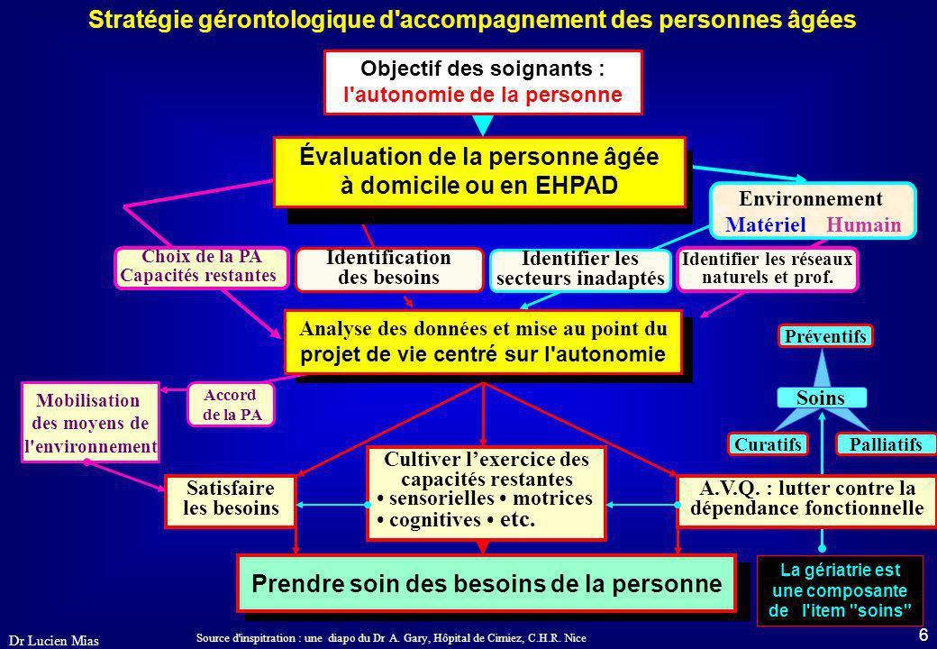 5 Dr Lucien Mias Centre l'accompagnement sur une qualité relationnelle garante du respect de l'identité ; Compense les incapacités dues aux déficits ;